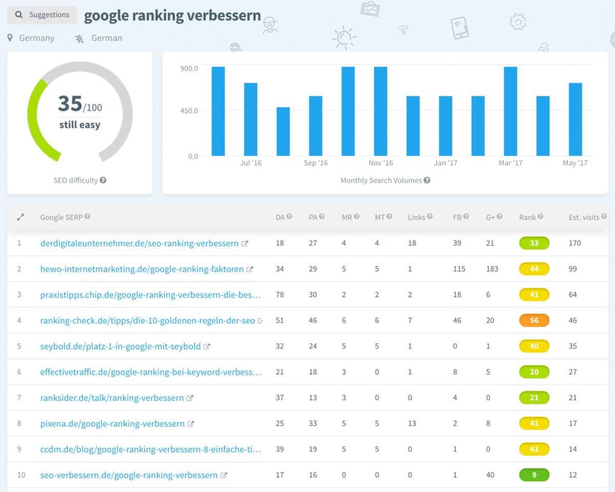 Ranking verbessern bei Google durch Keyword-Recherche