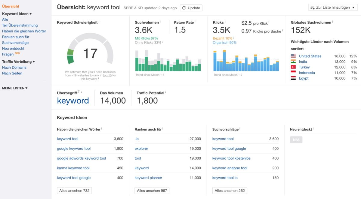 ahref's Keyword Explorer