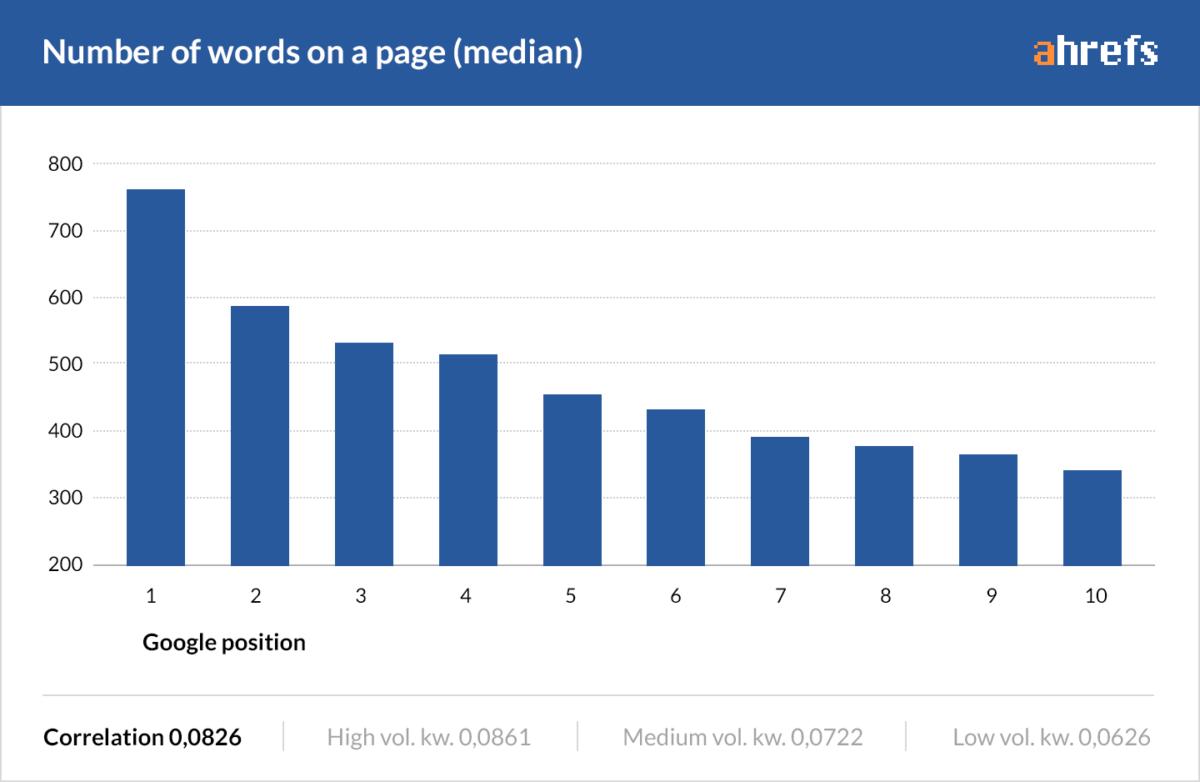 Ahrefs Studie zur Content-Länge