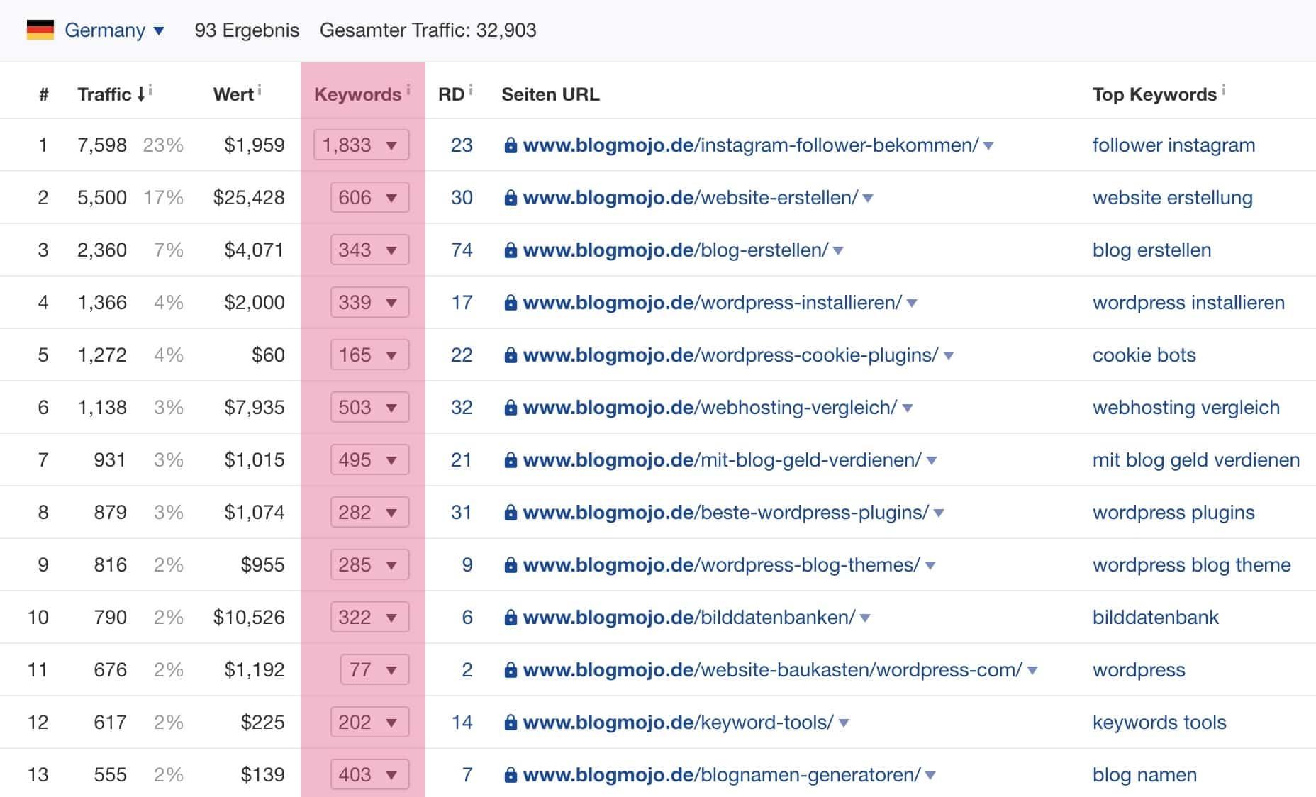Anzahl Keyword für Top-Seiten