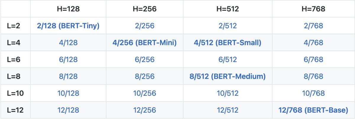 BERT-Modelle und deren Token-Anzahl