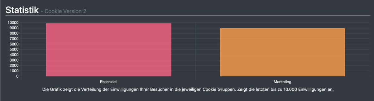 Opt-In-Statistik von Borlabs Cookies
