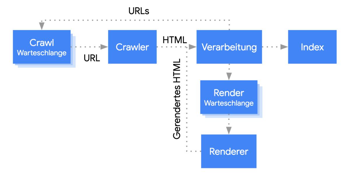 Crawling, Rendering und Indexing von Googlebot