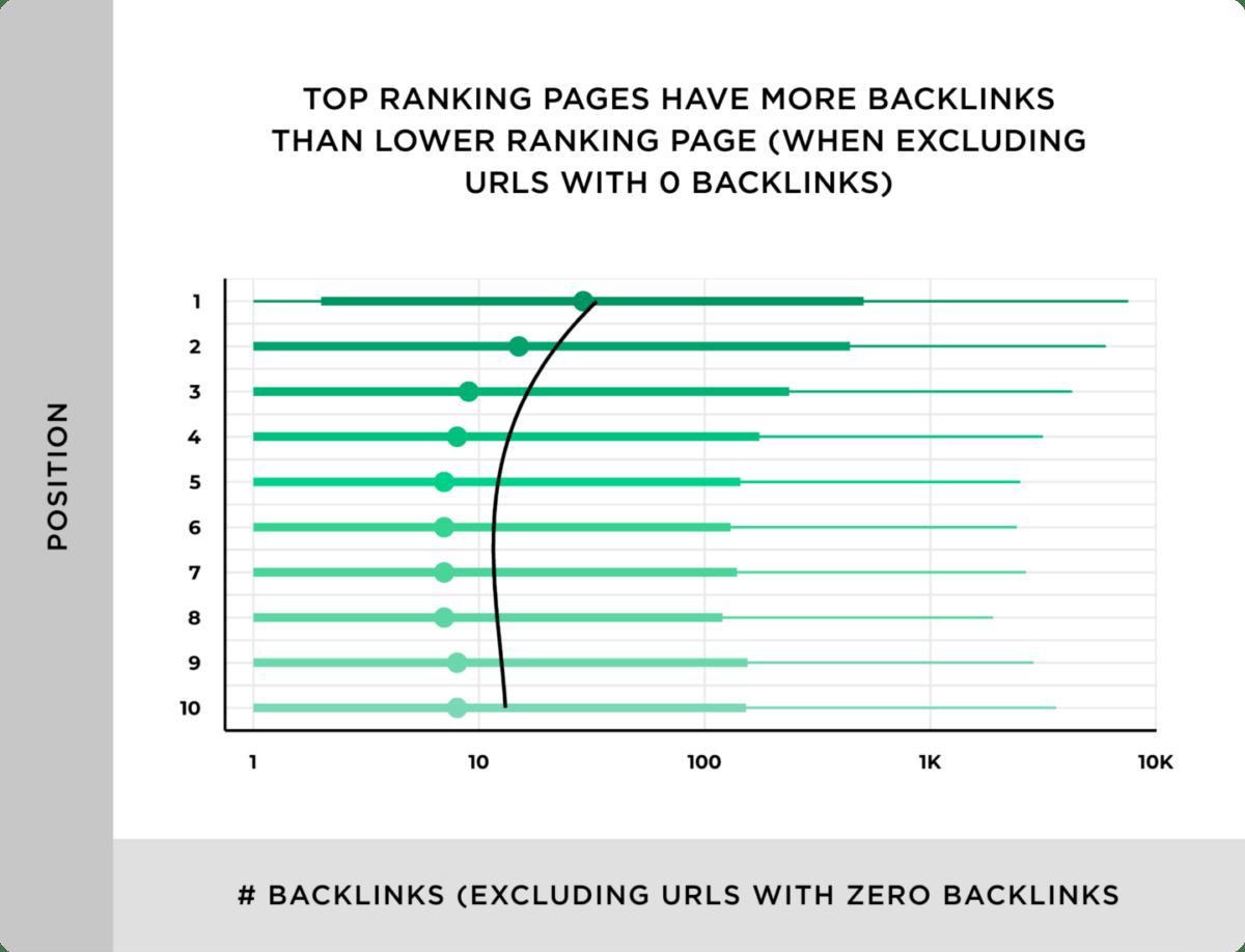 Die Anzahl an Backlinks korreliert mit einer höheren Position in den SERPs