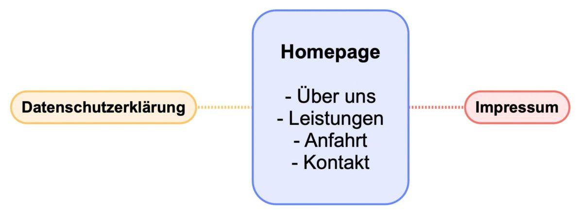 Einfache Homepage mit Impressum und Datenschutzerklärung