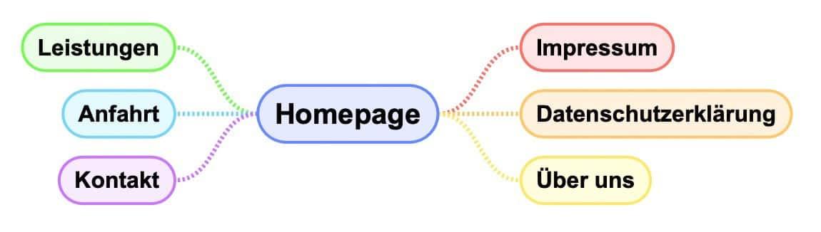 Einfache Website mit mehreren Unterseiten