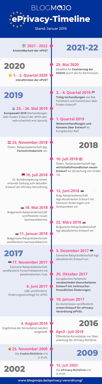 Timeline ePrivacy-Verordnung (Stand: Januar 2019)