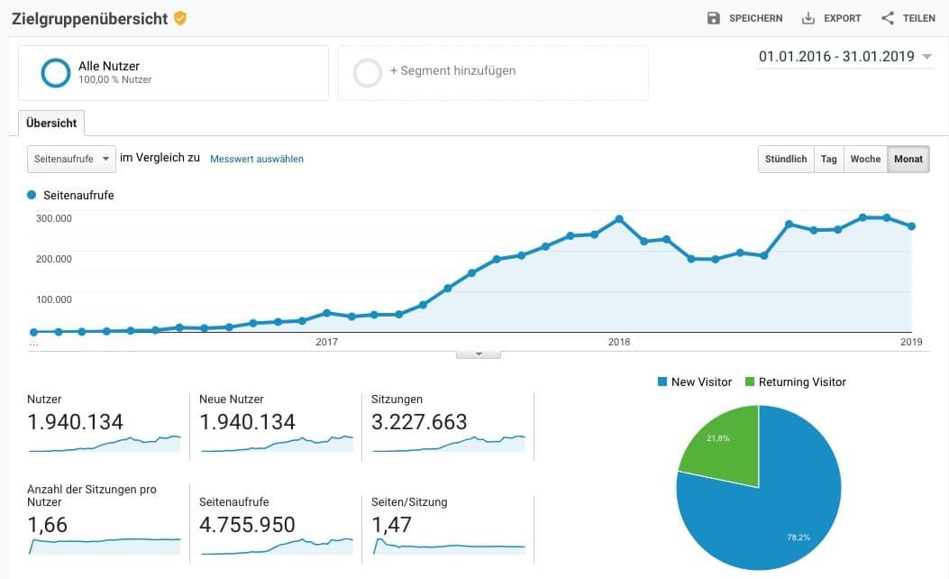 Besucherstatistiken von Faminino