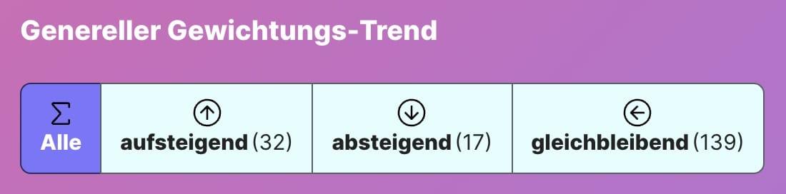 Genereller Gewichtungs-Trend