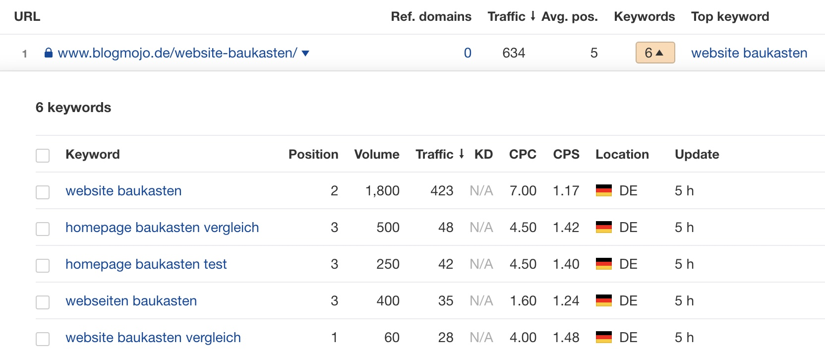 Google-Rankings für Website-Baukasten-Vergleich
