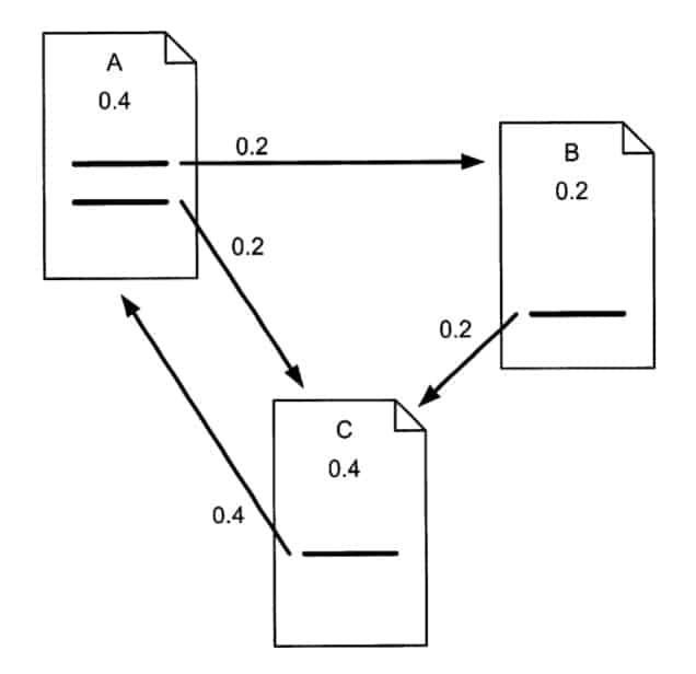 Grafiche Darstellung der PageRank-Verteilung bei drei Seiten
