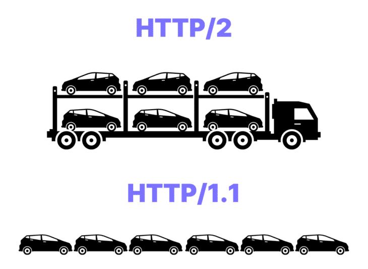 HTTP vs HTTP2
