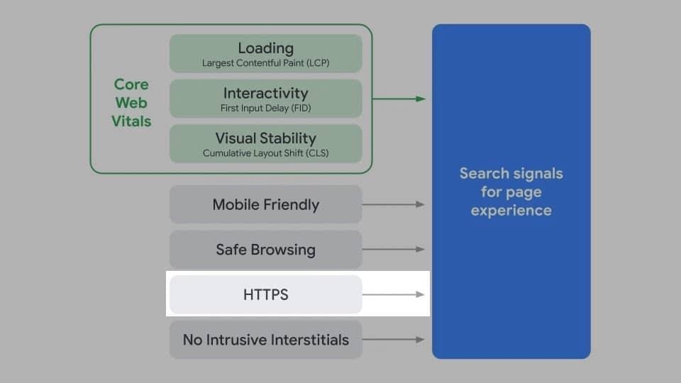HTTPS ist ein Ranking-Faktor für die Page Experience