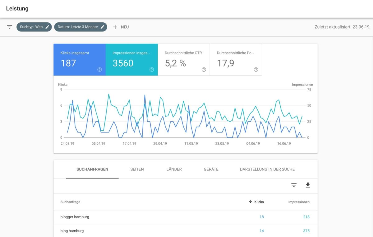 Keyword-Analyse mit der Google Search Console