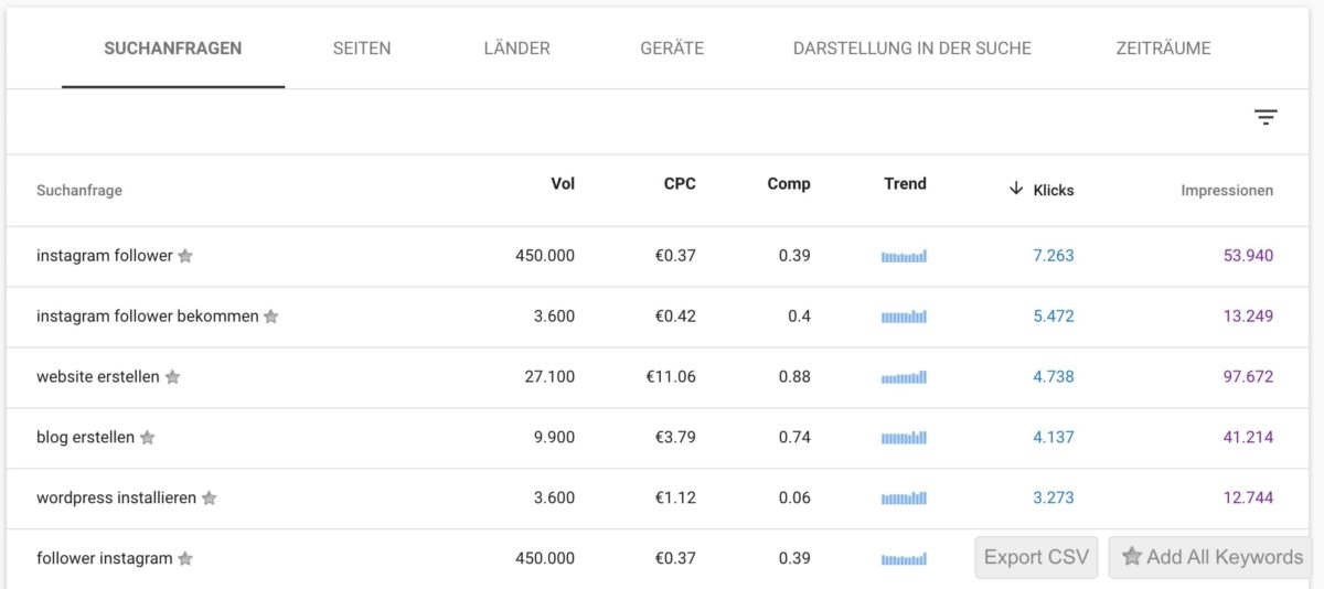 Keywords Everywhere in der Google Search Console