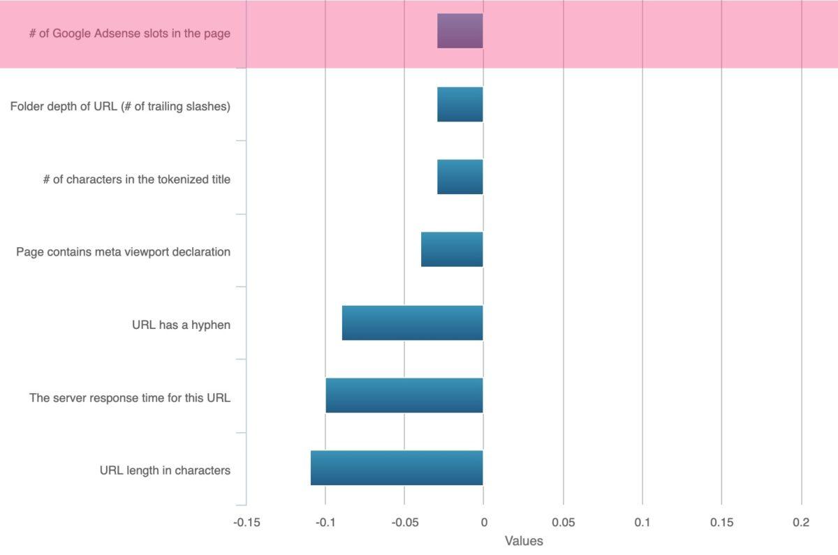 Korrelation zwischen Ranking und Anzahl an AdSense-Slots laut MOZ