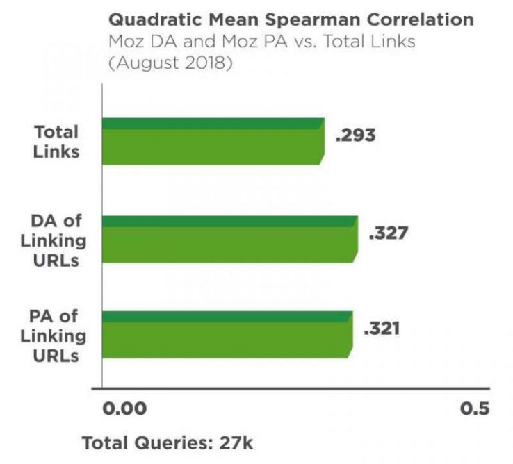MOZ Link-Studie von August 2018