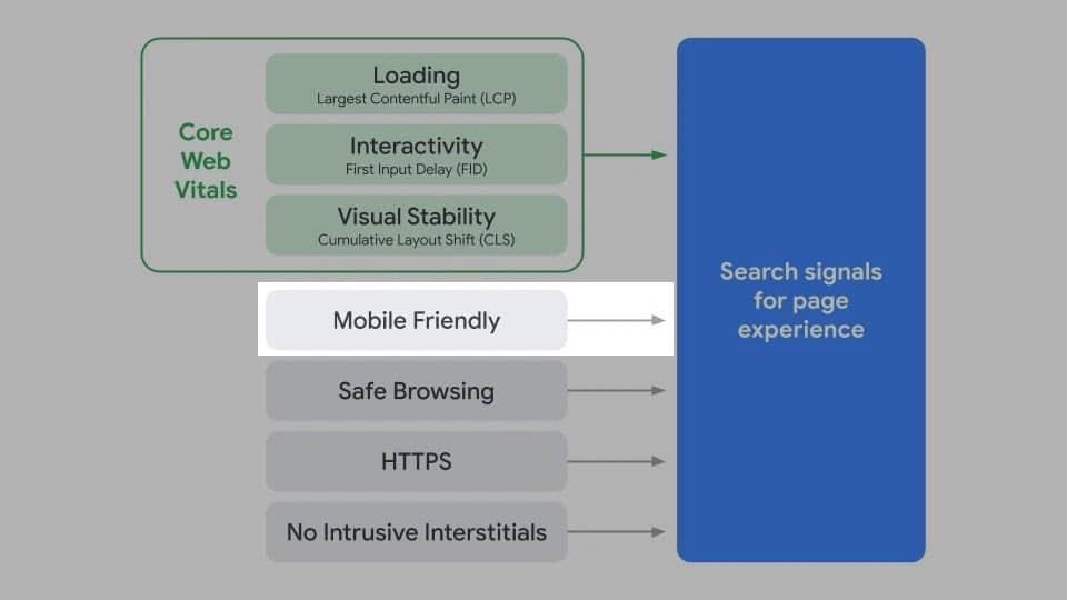 Die Nutzerfreundlichkeit auf Mobilgeräten ist ein Ranking-Faktor für die Page Experience