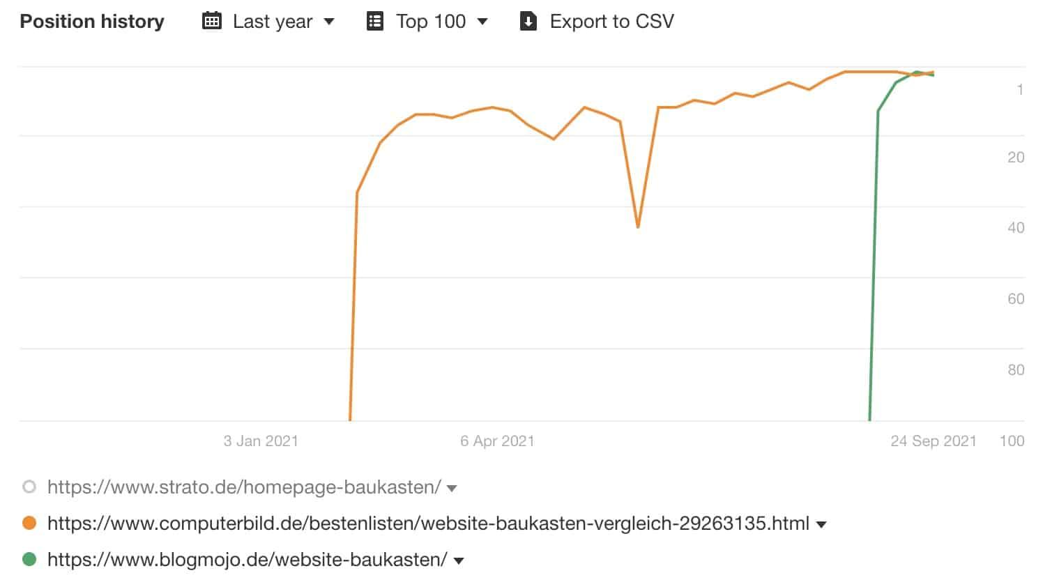 Position History: Blogmojo vs. Computerbild