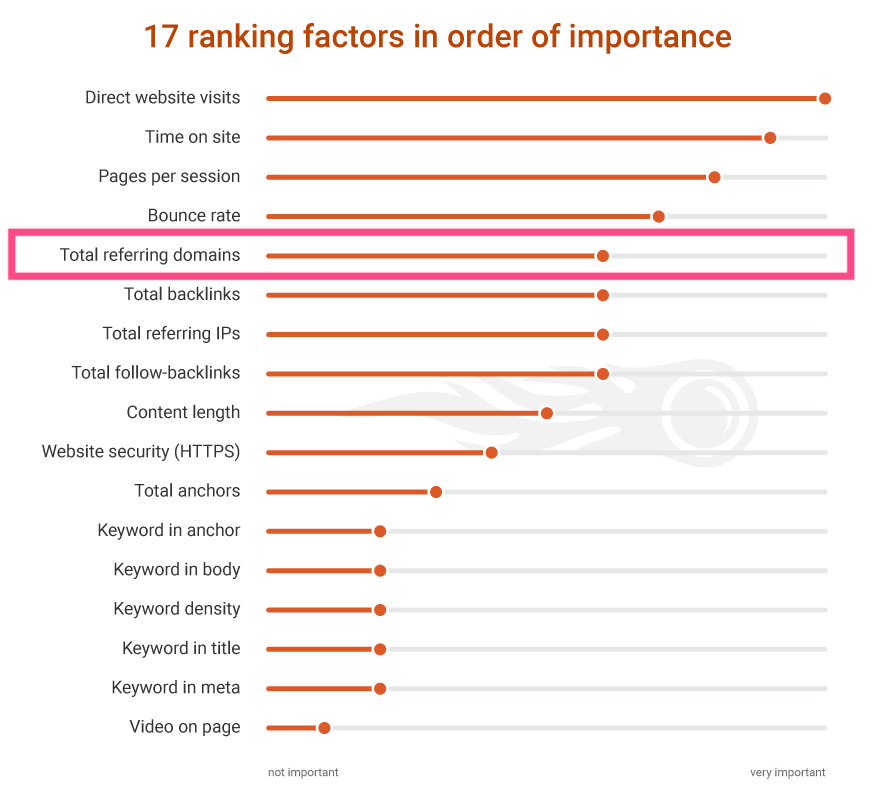 Anzahl verweisender Domains in der Ranking Factor Study 2.0 von SEMRush