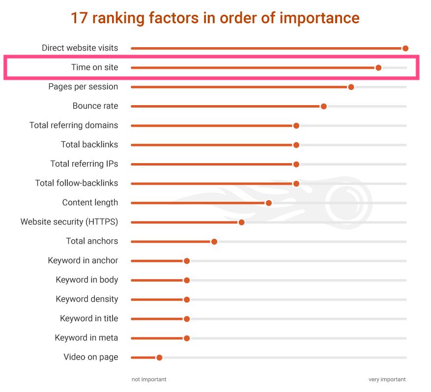 Verweildauer in der Ranking Factors Study 2.0 von SEMRush