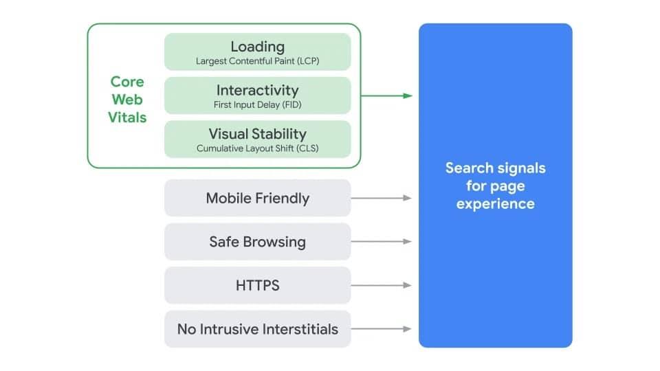 Googles Übersicht über Ranking-Signale, die für die Seitenerfahrung wichtig sind