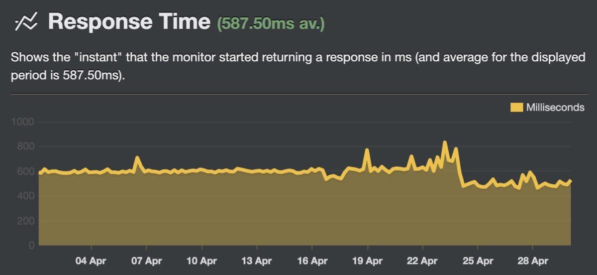 Die Response Time von WebhostOne nach dem Tarifwechsel