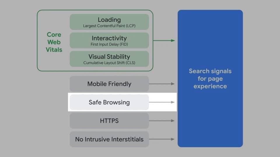 Safe Browsing ist ein Ranking-Faktor für die Page Experience