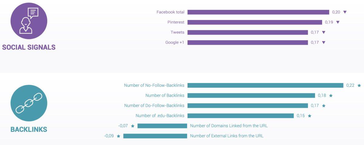 Social Signals in einer Studie von Searchmetrics