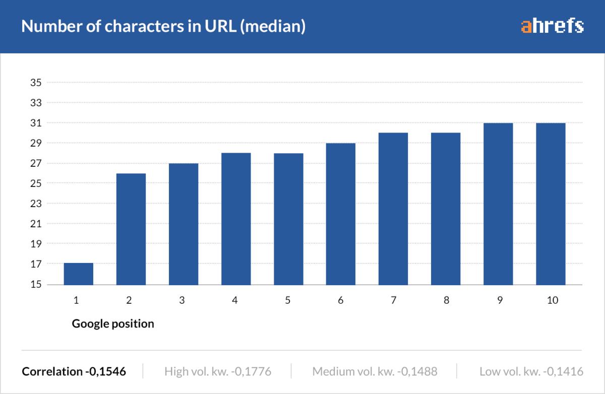 Studie zur URL-Länge