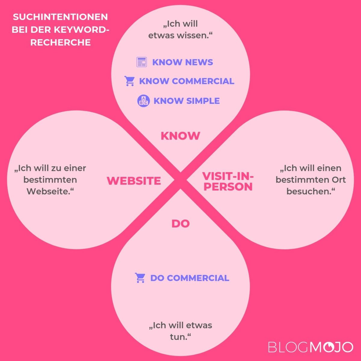 Suchintentionen (Do, Know, Visit-in-Person, Website)