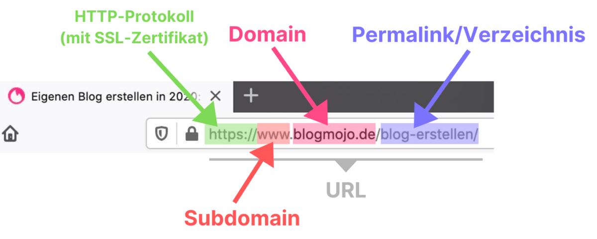 URL mit HTTP-Protokoll, Subdomain, Domain, Permalink/Verzeichnis erklärt