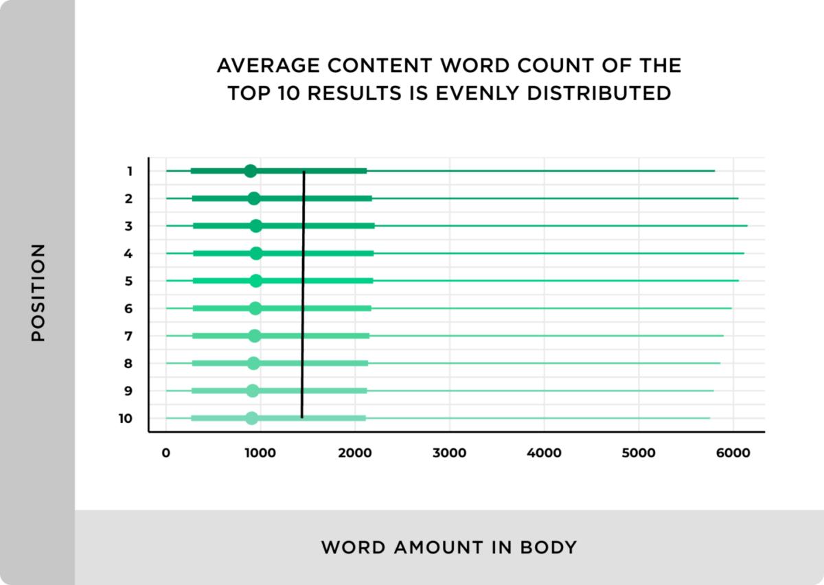 Verteilung der Textlänge in den Top 10